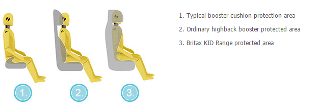 BRITAX'S 'BIN THE BOOSTER' CAMPAIGN IS BACK URGING PARENTS TO TRAVEL SAFELY THIS SUMMER